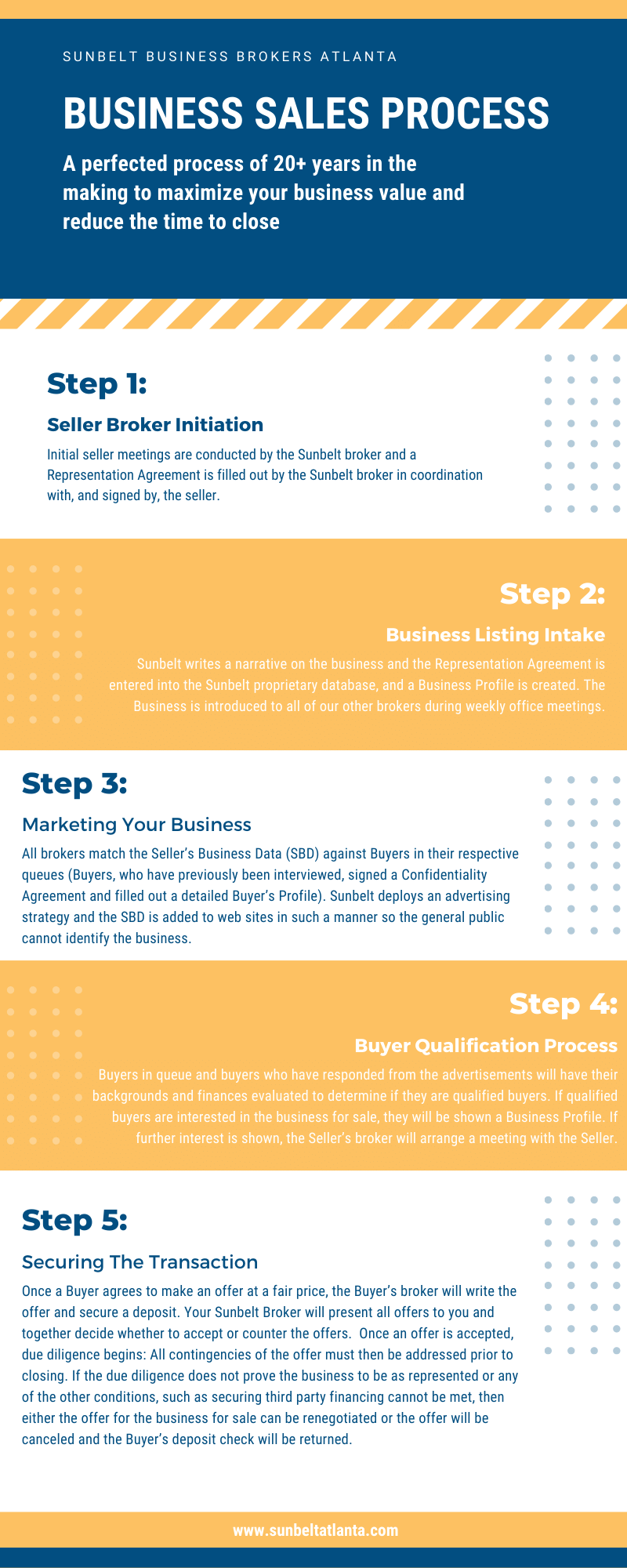 Business Sales Process Infographic